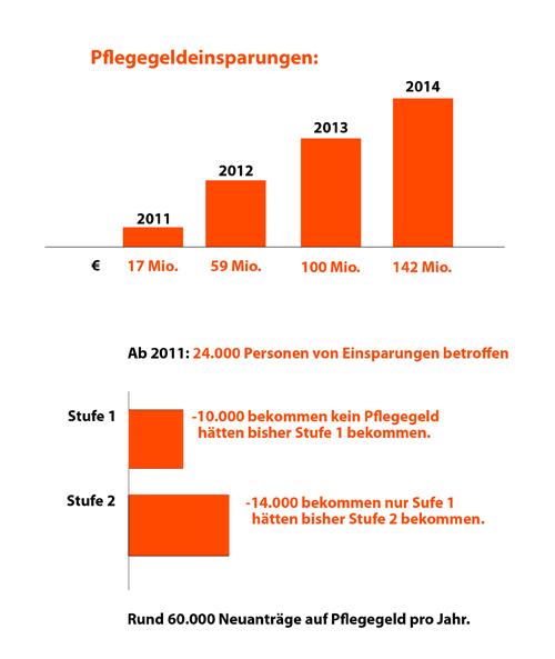 Das nun vorliegende Budget der Bundesregierung sieht massive Verschlechterungen für 24.000 Österreicherinnen und Österreichern vor.  Die Grafik illustriert die geplanten Änderungen. Einsparungen wie folgt: 2011: 17 Mio € 2012: 59 Mio € 2013: 100 Mio € 2014: 142 Mio €  Ab 2011 sind 24.000 Menschen betroffen. 10.000 Menschen, die Stufe 1 bekämen, werden gar kein Pflegegeld bekommen. 14.000 Menschen, die Stufe 2 bekämen, werden nun in Stufe 1 eingestuft.  Es gibt ca. 60.000 Neuanträge auf Pflegegeld pro Jahr.  {BIZEPS fordert den sofortigen Rücktritt des Sozialministers http://www.bizeps.or.at/news.php?nr=11777}
