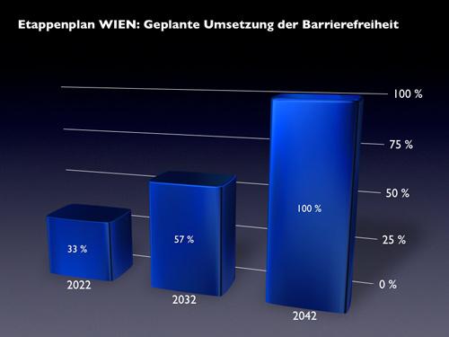 Der vom Land Wien vorgelegte Etappenplan läuft von 2012 bis 2042 (!). Bis Ende 2022 sollen 33 % der vom Land Wien genutzten Bauten (beispielsweise Amtshäuser, Schulen usw.) barrierefrei sein, bis Ende 2032 sollen es 57 % und bis  Ende 2042 dann 100 % sein.