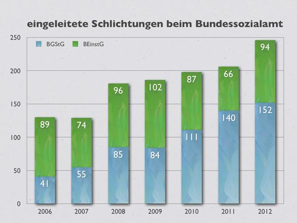 Eine Übersicht der beim Bundessozialamt eingeleiteten Schlichtungen für die Jahre 2006 bis 2012 getrennt nach BGStG und BEinstG.  Daten: Bundessozialamt  Jahr: BGStG   BEinstG 2006: 41   89 2007: 55   74 2008: 85   96  2009: 84   102 2010: 111  87 2011: 140   66 2012: 152   94
