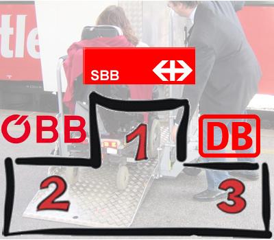 kobinet-Bahntest 2010: SBB vor ÖBB und DB