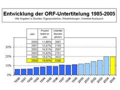 Statistik der ORF-Untertitelung; 2005 rund 20 %