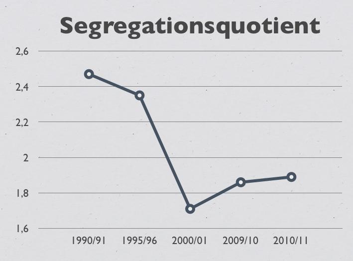 Segregationsquotient 1990-2011 (steigt ab 2000)