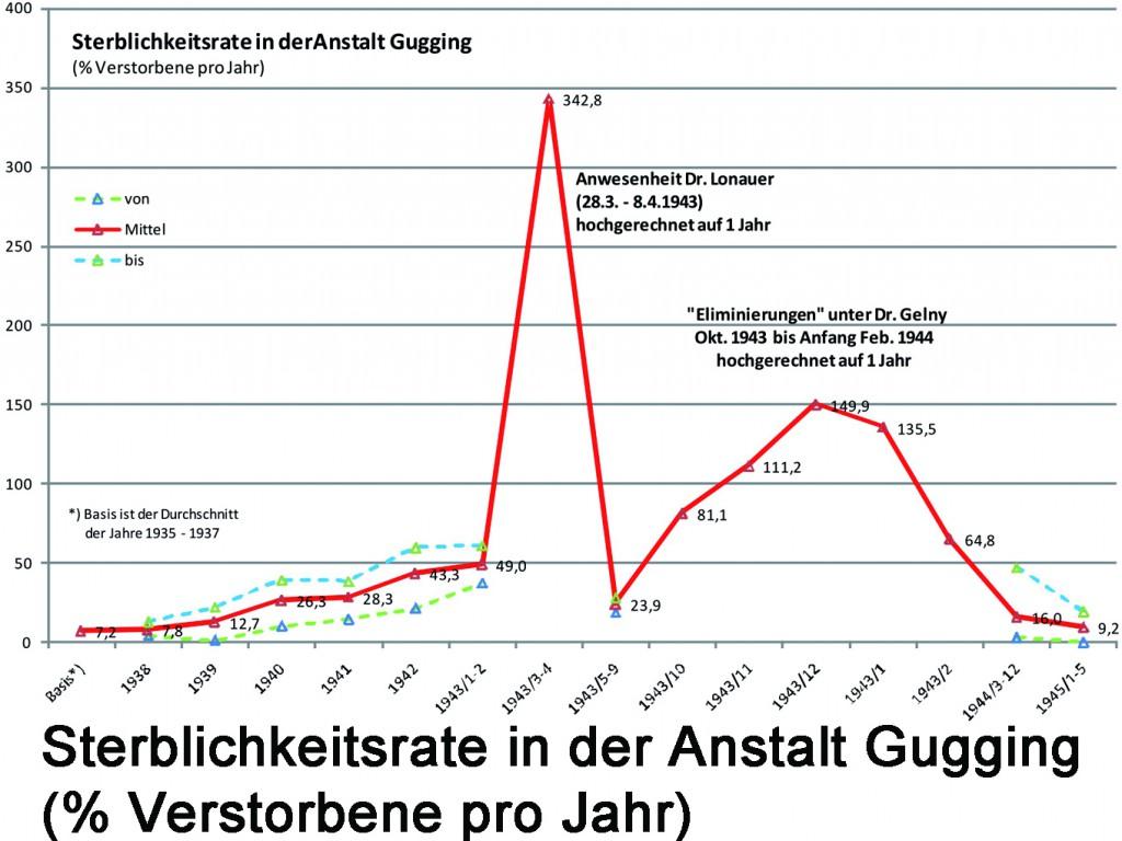 Sterblichkeitsrate in der Anstalt Gugging