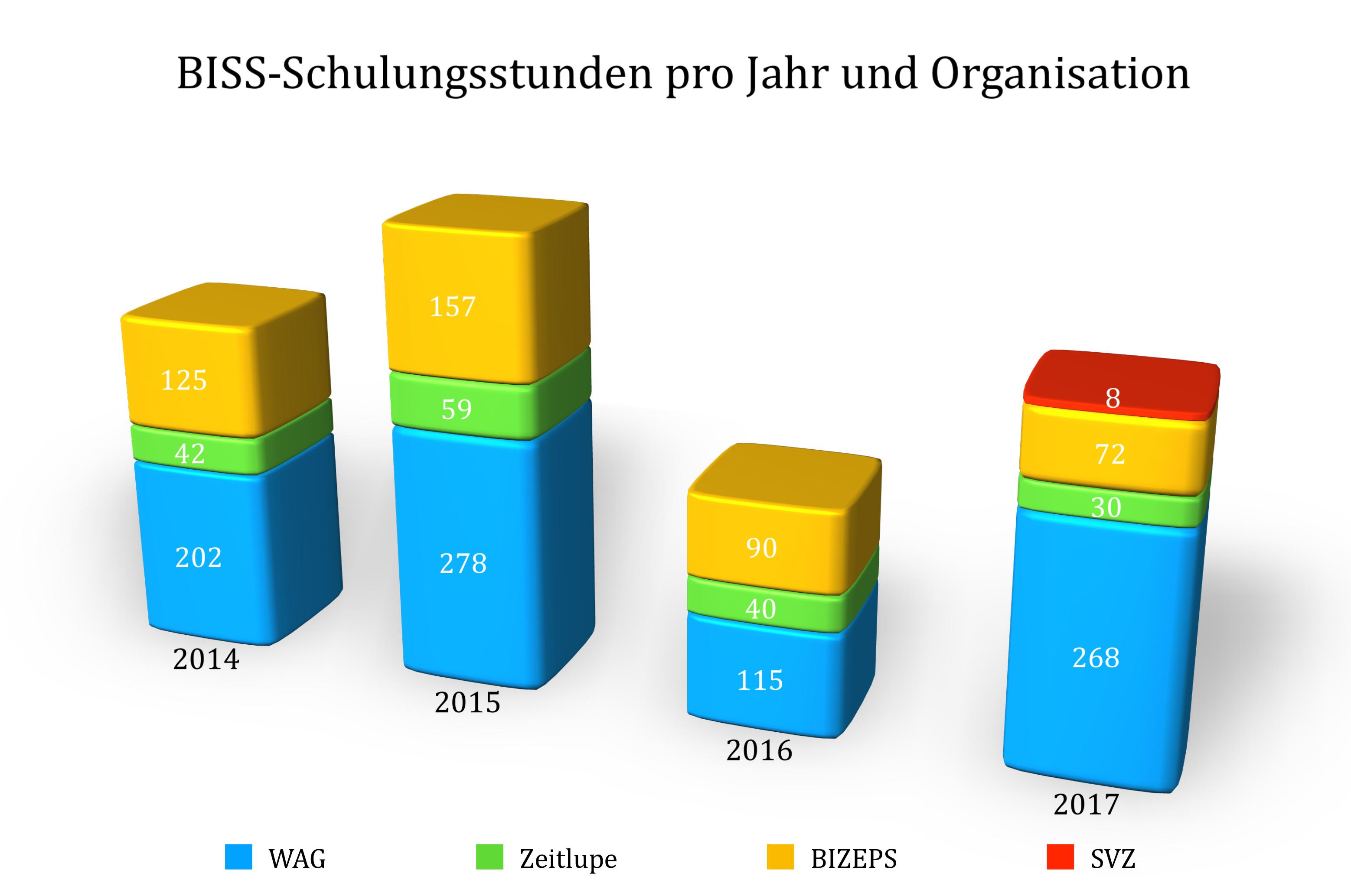 BISS-Schulungsstunden pro Jahr und Organisation