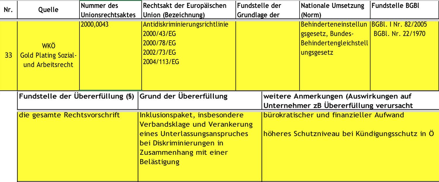 Gold Plating Liste der Wirtschaftskammer Österreich zur Streichung das Behinderteneinstellungsgesetzes und Bundes-Behindertengleichstellungsgesetzes