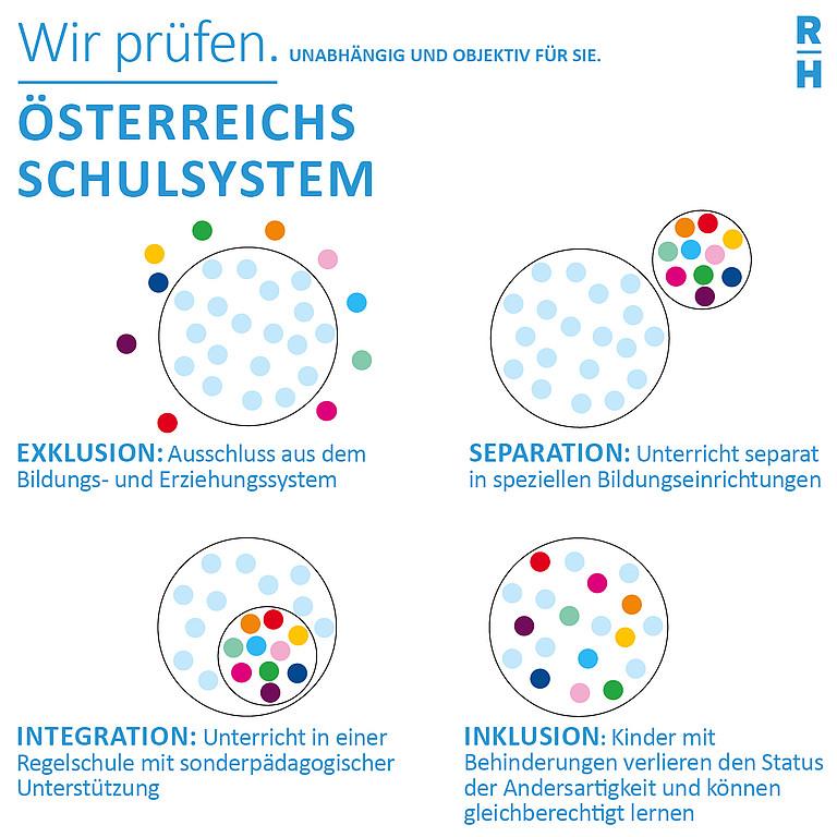 Grafische Erklärung der Unterschiede von Exklusiv, Separation, Integration und Inklusion