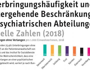 Unterbringungshäufigkeit und weitergehende Beschränkungen an psychiatrischen Abteilungen aktuelle Zahlen (2018)