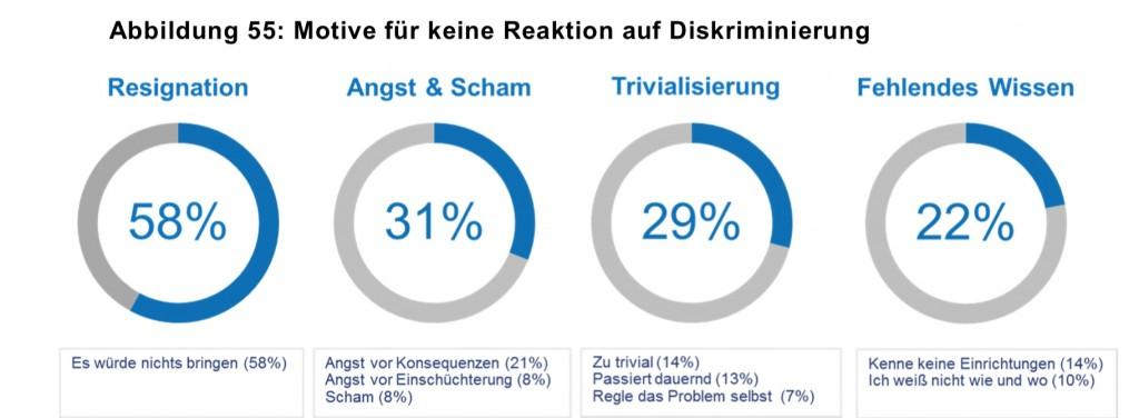 Motive für keine Reaktion auf Diskriminierung: 58 % Resignation, 31 % Angst und Scham, 29 % Trivialisierung und 22 % Fehlendes Wissen