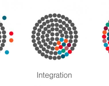 Exklusion, Integration, Inklusion grafisch aufgezeichnet