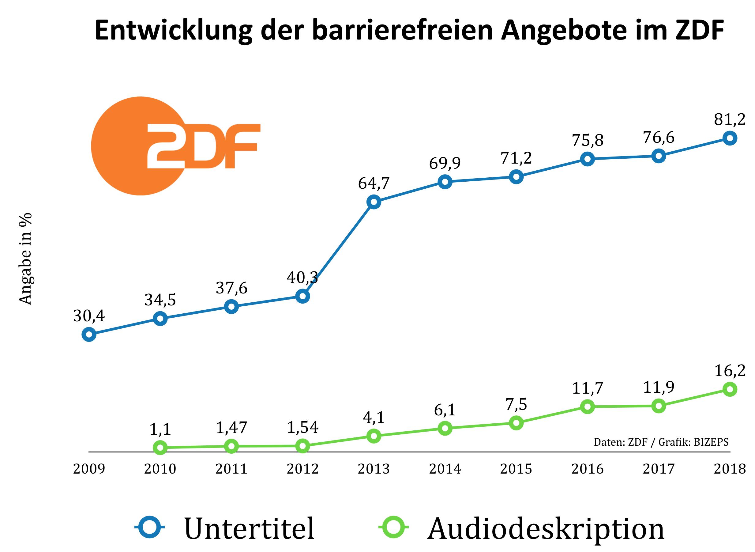 Anteil an untertitelten Programmen ist seit 2009 bis 2018 von 30,4 % auf 81,2 % gestiegen. Bei den Programmen mit Audiodeskription gibt es von 2010 bis 2019 einen Anstieg von 1, % auf 16,2 %.