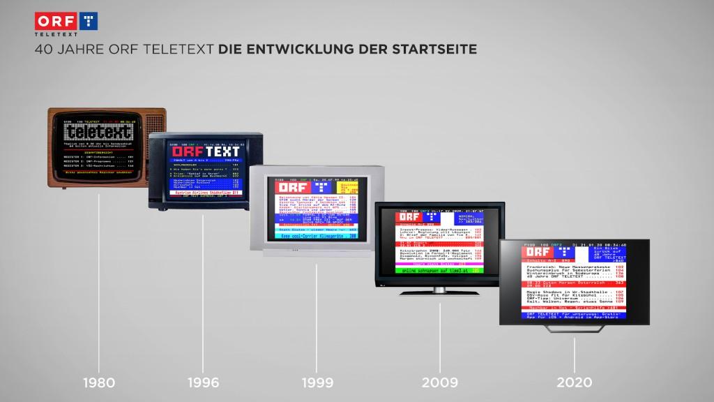 Entwicklung der Startseite ORF Telexet 1980-2020