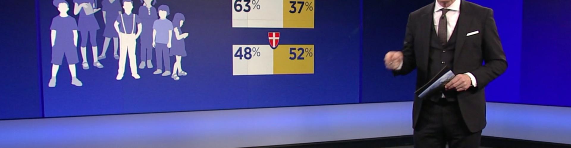 In Wien gehen 52 % der behinderten SchülerInnen in die Sonderschule; österreichweit sind das nur 37 %
