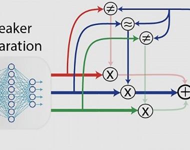 Diagramm, links drei Köpfe die sprechen dann ein Bild Speaker Separation mit vielen Punkten und Verbindungen, rechts davon lösen sich die 3 Linien der Sprecher auf und eine Person hört nur noch was sie möchte.