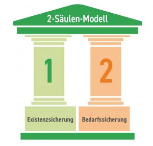2-Säulen-Modell: 1 Säule Existenzsicherung, 2. Säule Bedarfssicherung