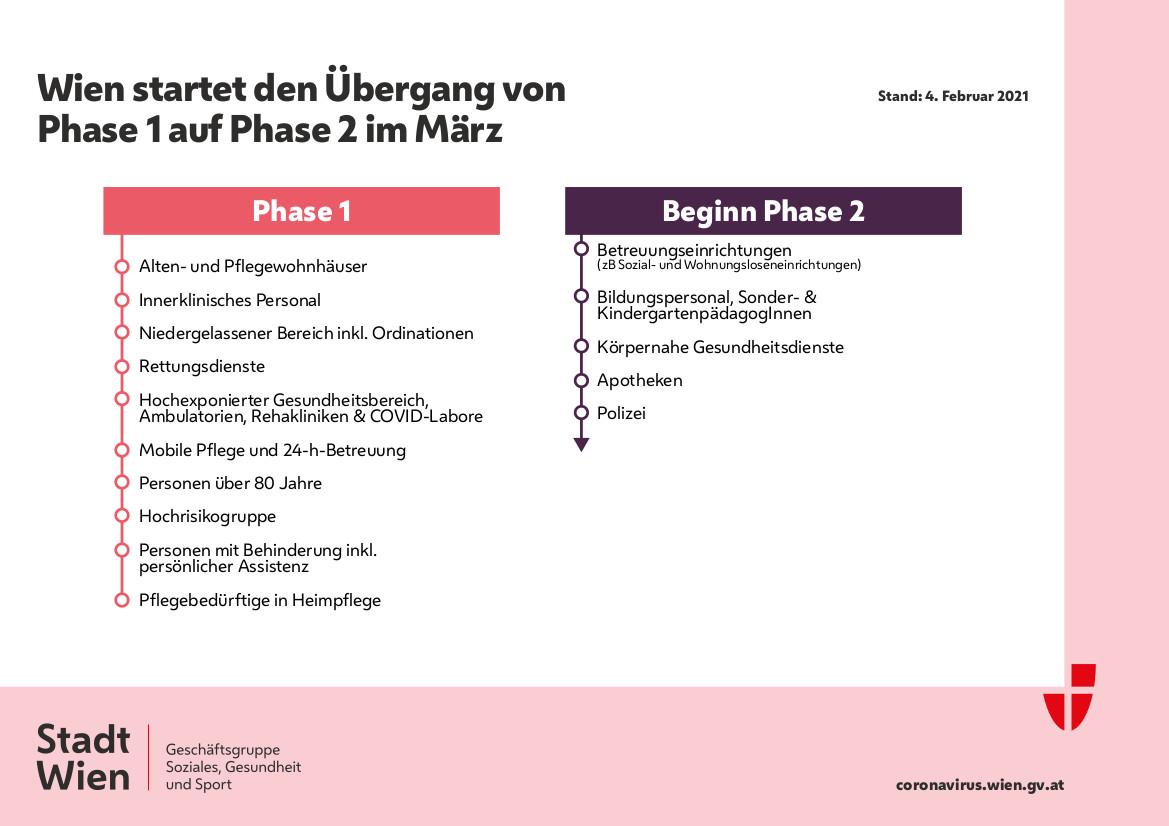 Fahrplan Impfungen in Wien