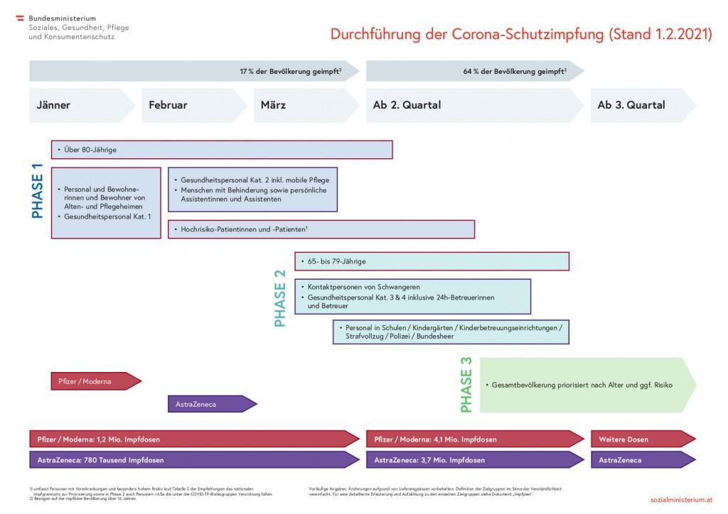 Durchführung der Corona-Schutzimpfung (Stand 1.2.2021)